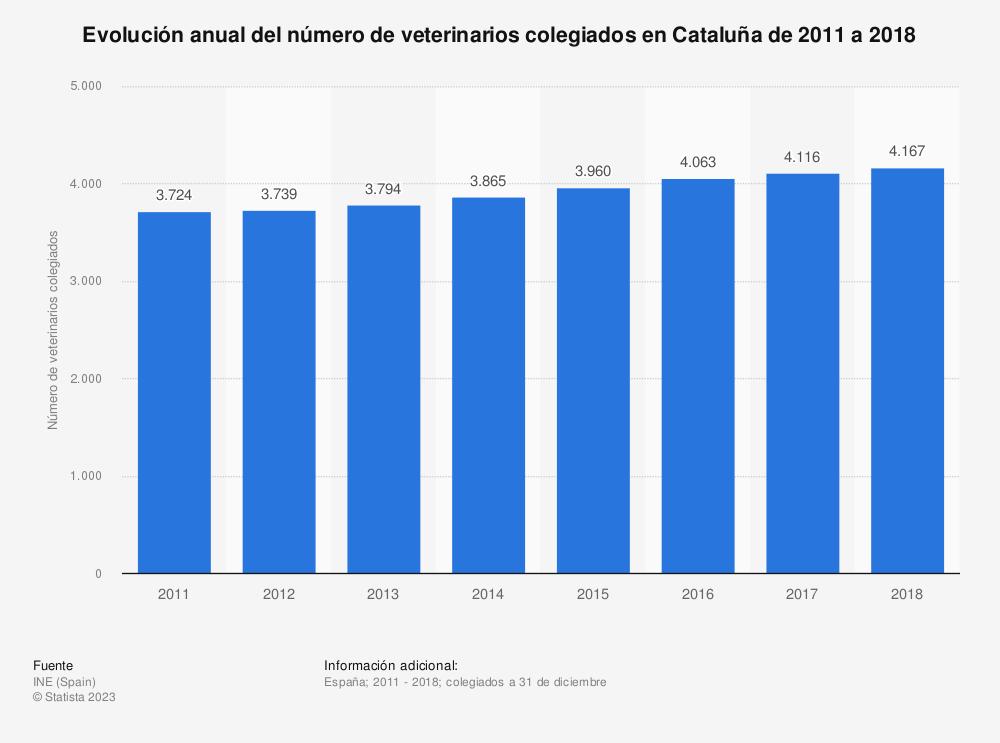 Estadística: Evolución anual del número de veterinarios colegiados en Cataluña de 2011 a 2018 | Statista