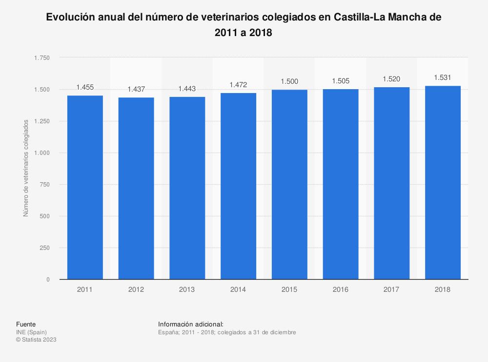 Estadística: Evolución anual del número de veterinarios colegiados en Castilla-La Mancha de 2011 a 2018 | Statista
