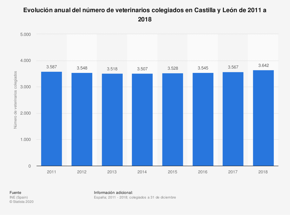 Estadística: Evolución anual del número de veterinarios colegiados  en Castilla y León de 2011 a 2018 | Statista