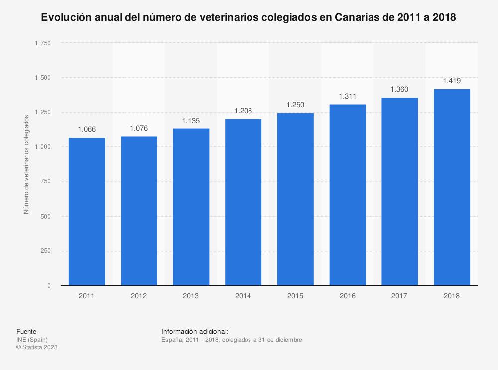 Estadística: Evolución anual del número de veterinarios colegiados en Canarias de 2011 a 2018 | Statista