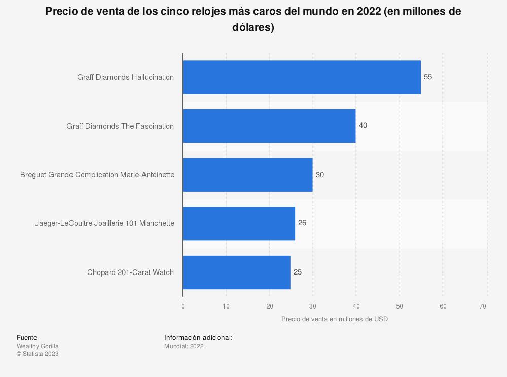 Estadística: Precio de venta de los relojes más caros del mundo en 2017 (en millones de dólares) | Statista