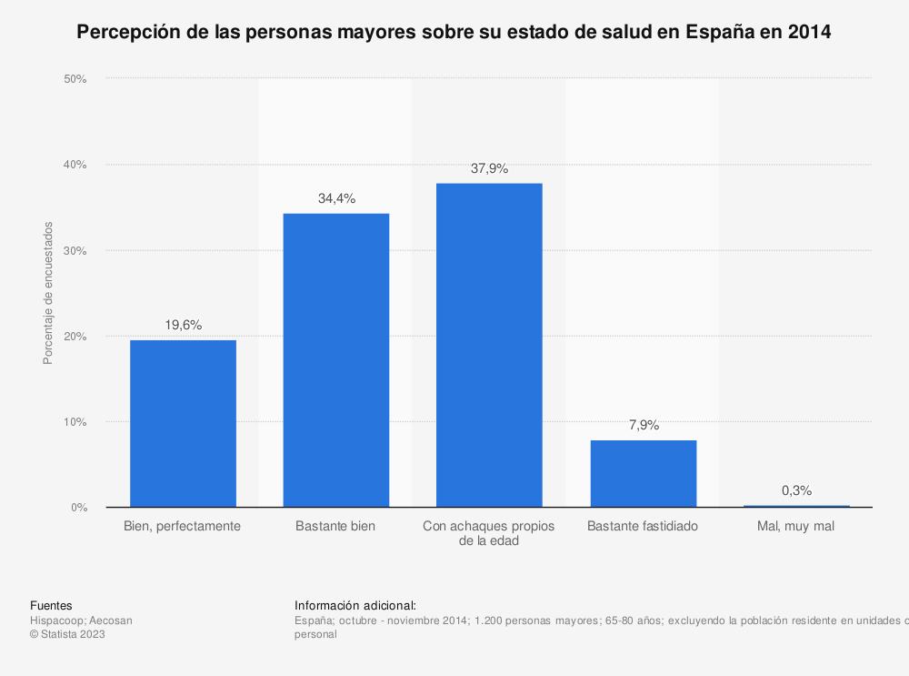 Estadística: Percepción de las personas mayores sobre su estado de salud en España en 2014 | Statista