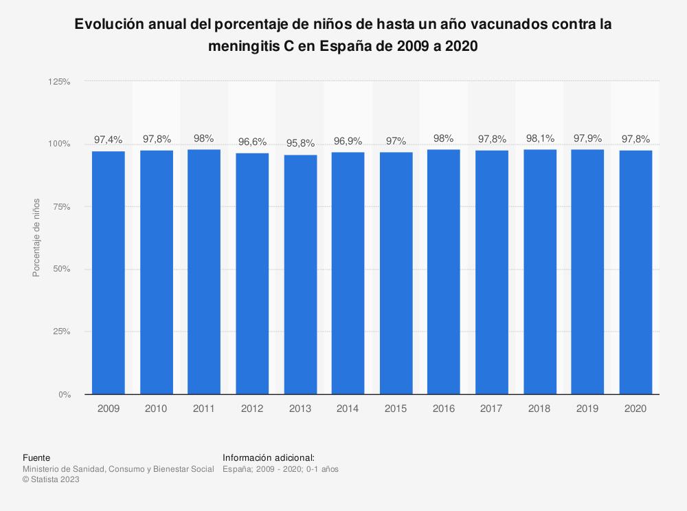 Estadística: Evolución anual del porcentaje de niños de hasta un año vacunados contra la meningitis C en España de 2006 a 2018 | Statista