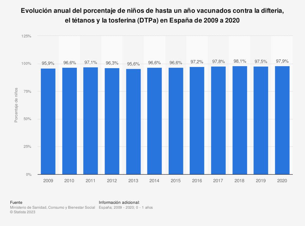 Estadística: Evolución anual del porcentaje de niños de hasta un año vacunados contra la difteria, el tétanos y la tos ferina (DTPa) en España de 2006 a 2018 | Statista