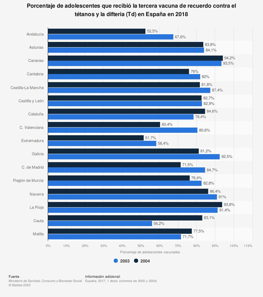Estadística: Porcentaje de adolescentes que recibió la tercera vacuna de recuerdo contra el tétanos y la difteria (Td) en España en 2018 | Statista