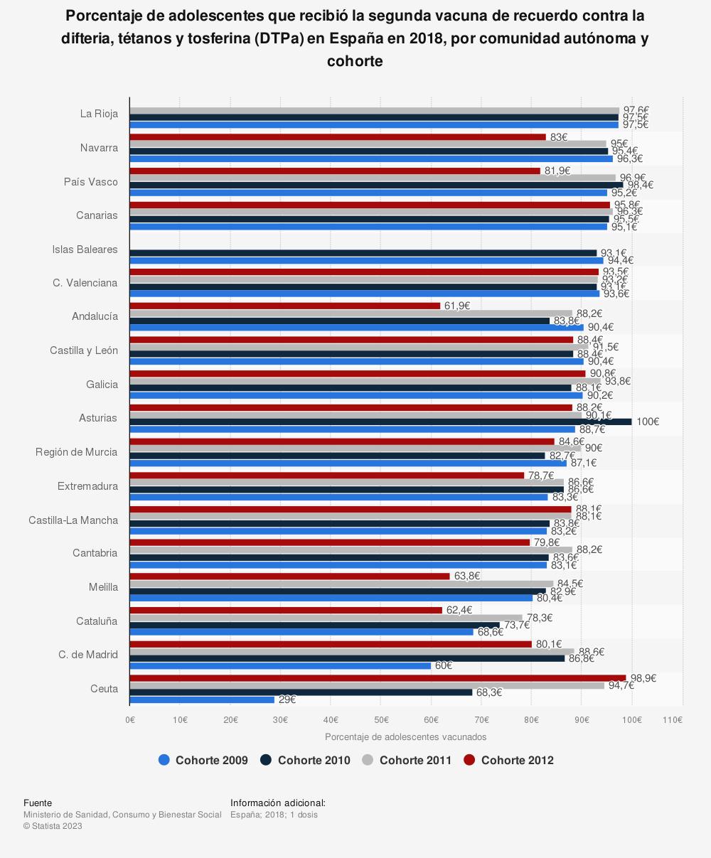 Estadística: Porcentaje de adolescentes que recibió la segunda vacuna de recuerdo contra la difteria, tétanos y tosferina (DTPa) en España en 2018, por comunidad autónoma y cohorte | Statista