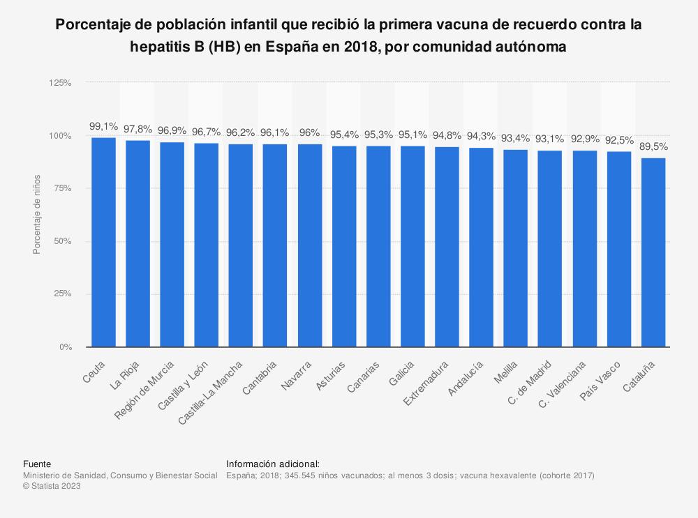 Estadística: Porcentaje de población infantil que recibió la primera vacuna de recuerdo contra la hepatitis B (HB) en España en 2017, por comunidad autónoma | Statista