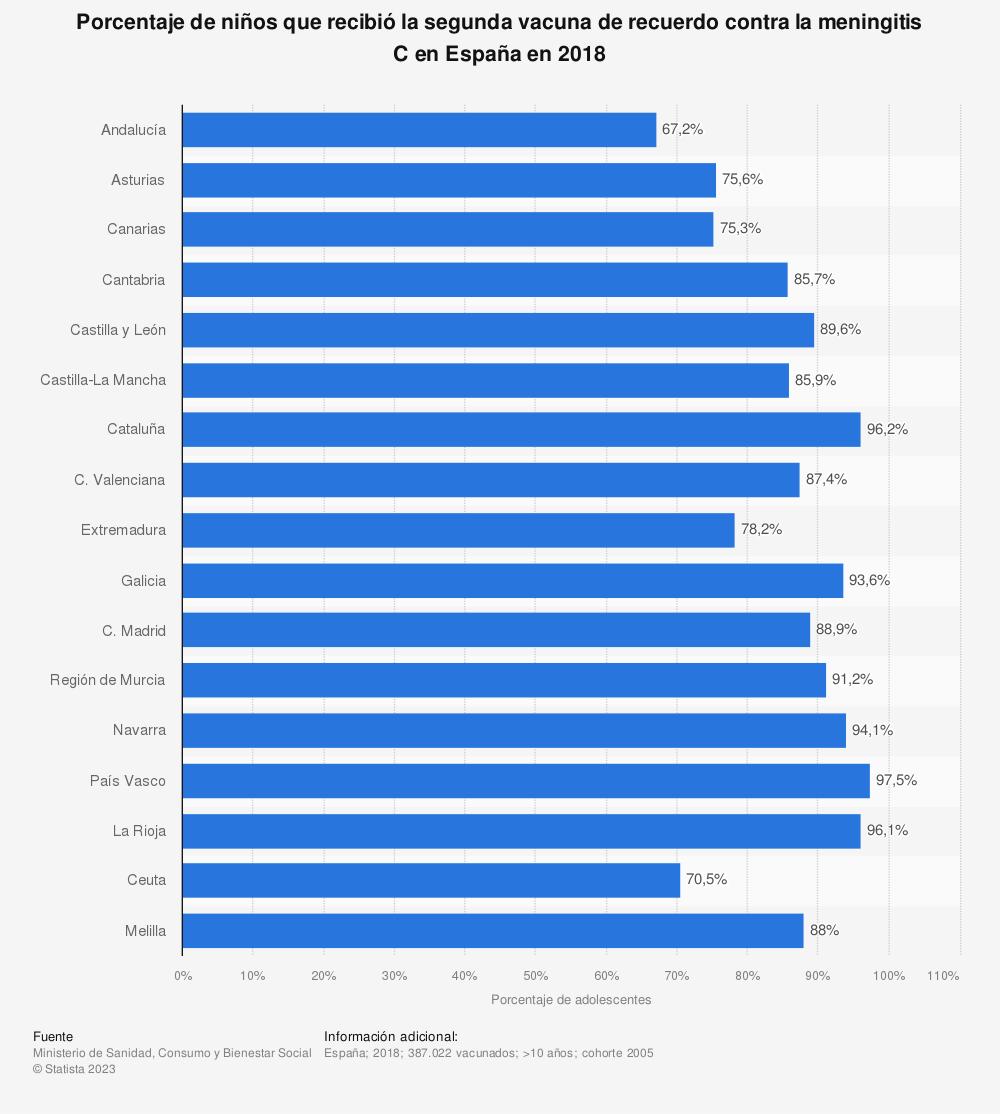 Estadística: Porcentaje de niños que recibió la segunda vacuna de recuerdo contra la meningitis C en España en 2018 | Statista