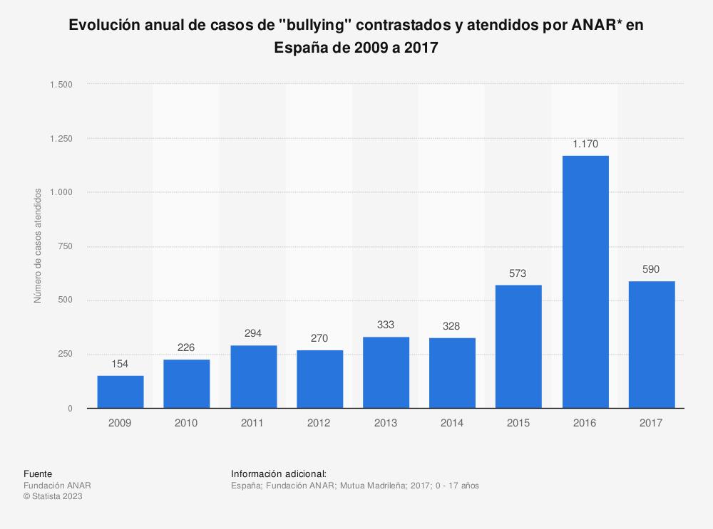 "Estadística: Evolución anual de casos de ""bullying"" contrastados y atendidos por ANAR* en España de 2009 a 2017 | Statista"