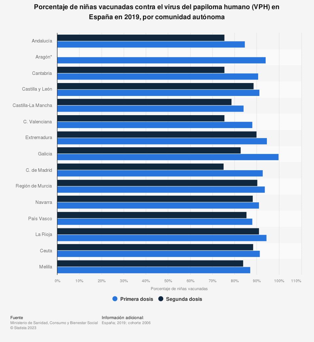 Estadística: Porcentaje de niñas vacunadas contra el virus del papiloma humano (VPH) en España en 2018, por comunidad autónoma | Statista
