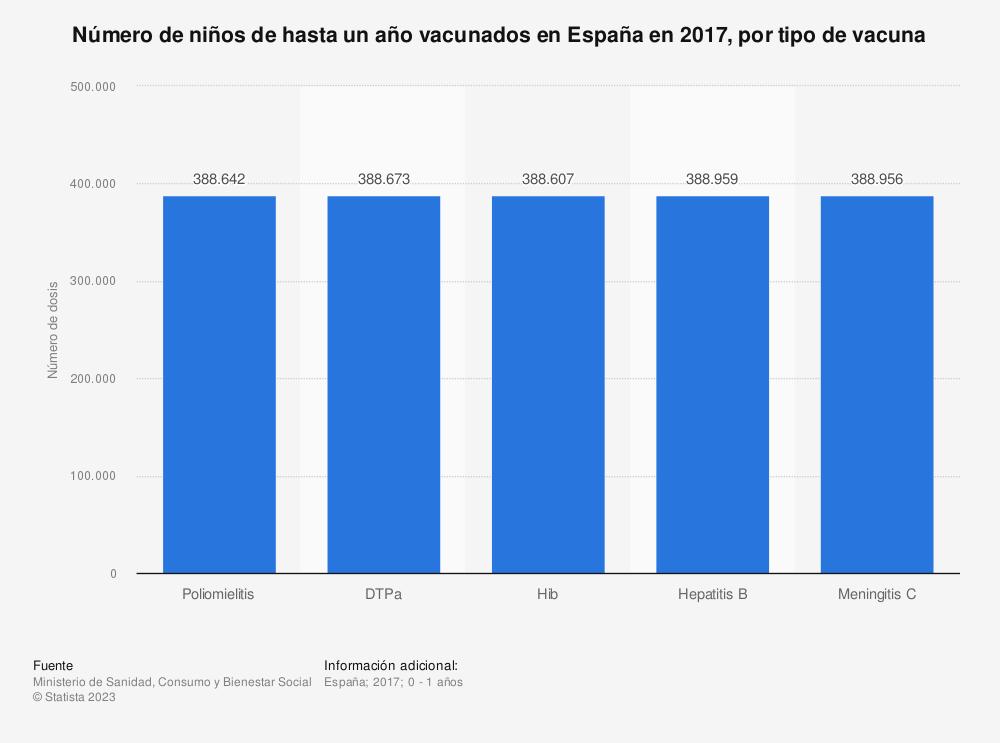 Estadística: Número de niños de hasta un año vacunados en España en 2017, por tipo de vacuna | Statista