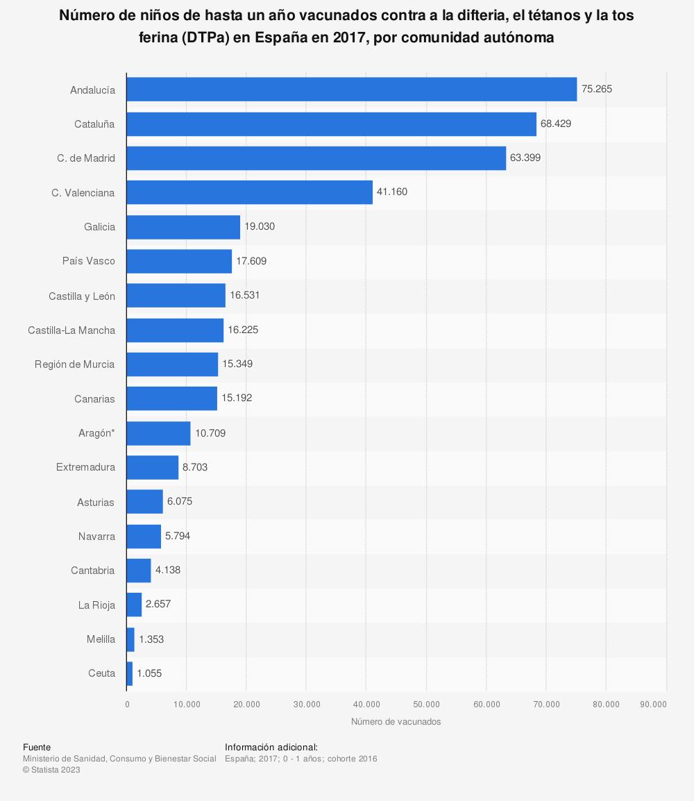 Estadística: Número de niños de hasta un año vacunados contra a la difteria, el tétanos y la tos ferina (DTPa) en España en 2017, por comunidad autónoma | Statista