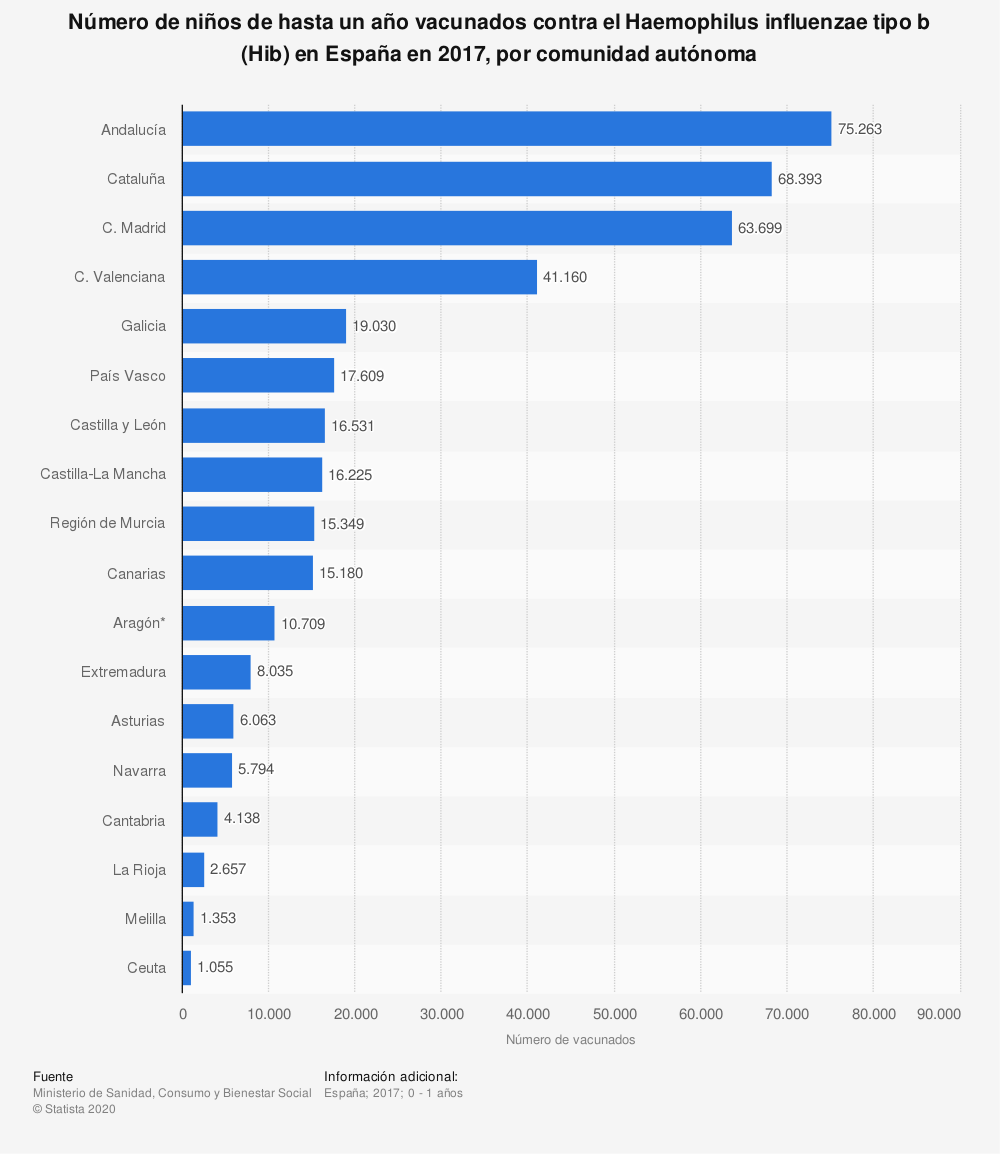 Estadística: Número de niños de hasta un año vacunados contra el Haemophilus influenzae tipo b (Hib) en España en 2017, por comunidad autónoma | Statista