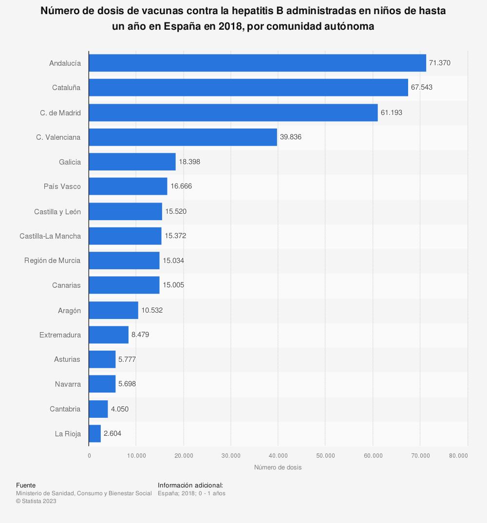 Estadística: Distribución del número de dosis de vacunas contra la hepatitis B administradas en niños de hasta un año en España en 2016, por comunidad autónoma | Statista