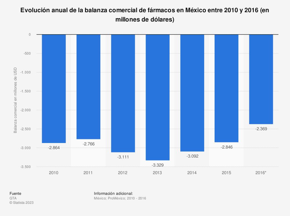 Estadística: Evolución anual de la balanza comercial de fármacos en México entre 2010 y 2016 (en millones de dólares) | Statista