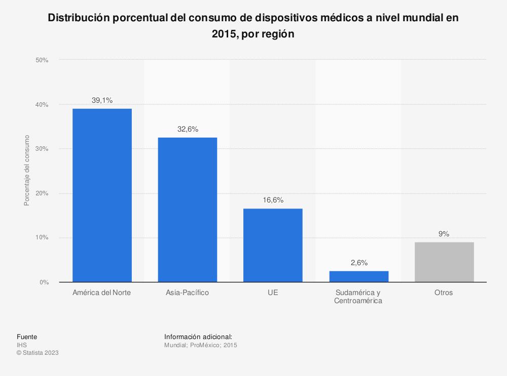 Estadística: Distribución porcentual del consumo de dispositivos médicos a nivel mundial en 2015, por región | Statista