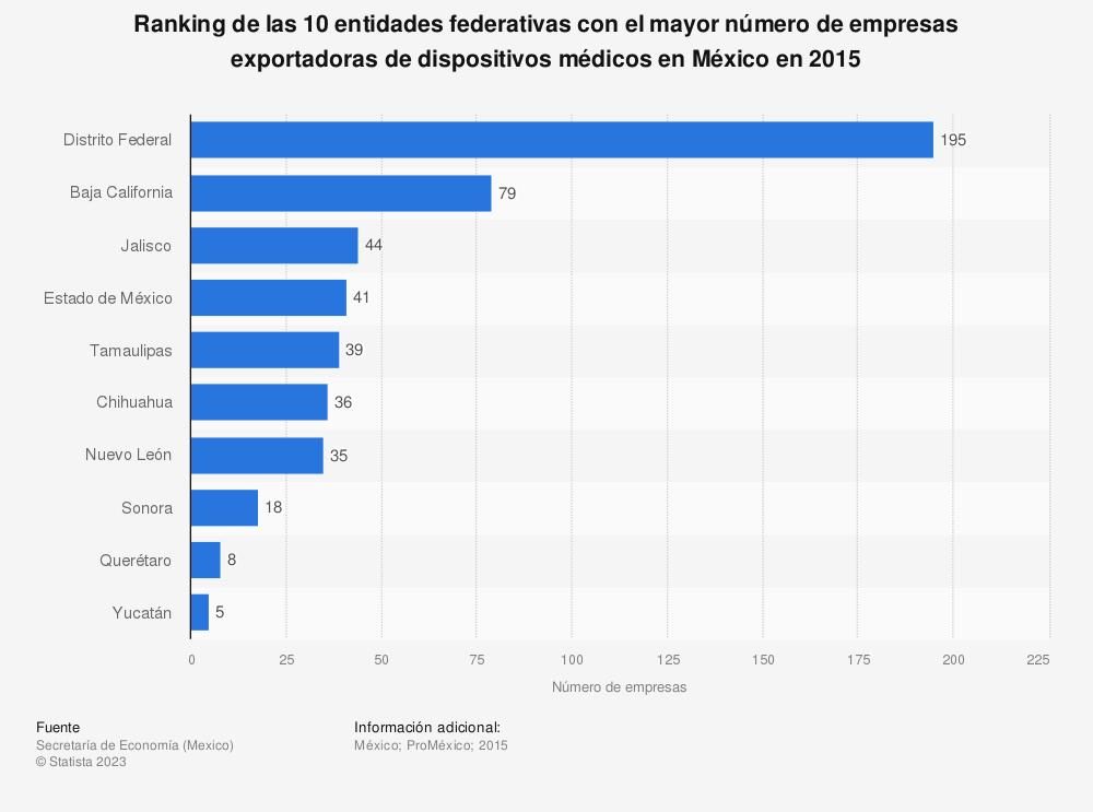 Estadística: Ranking de las 10 entidades federativas con el mayor número de empresas exportadoras de dispositivos médicos en México en 2015 | Statista