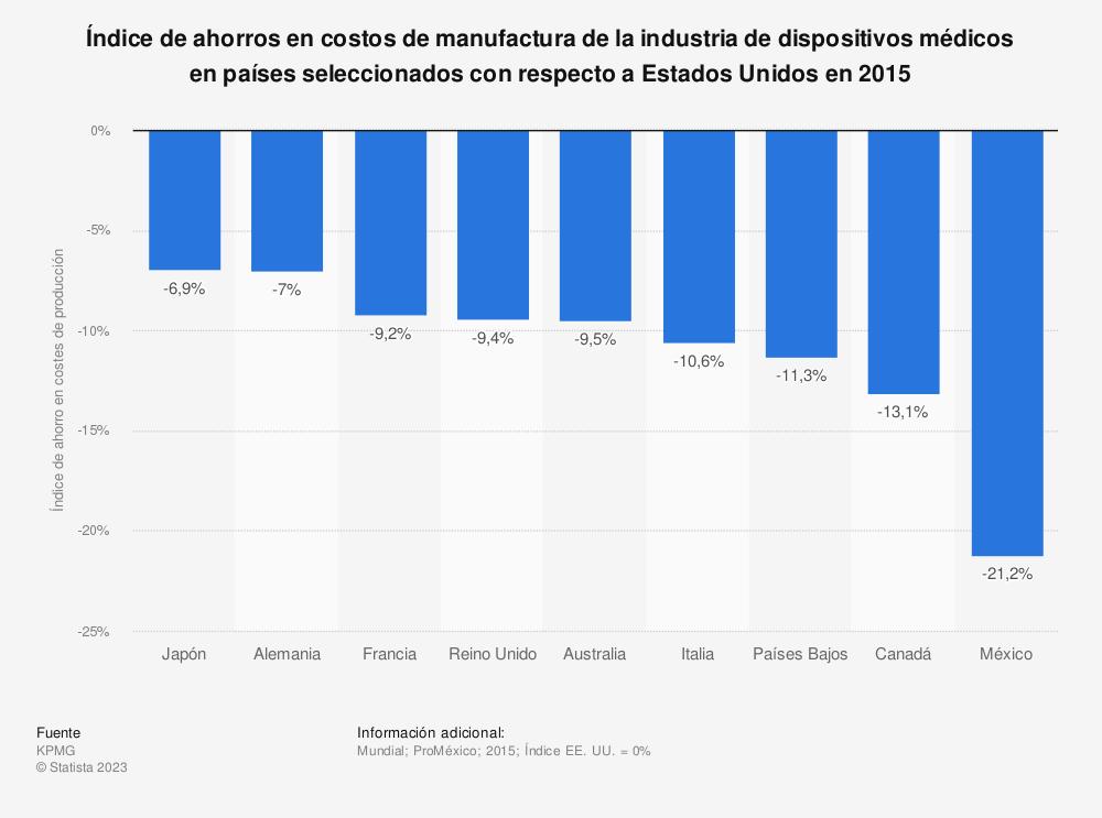 Estadística: Índice de ahorros en costos de manufactura de la industria de dispositivos médicos en países seleccionados con respecto a Estados Unidos en 2015 | Statista