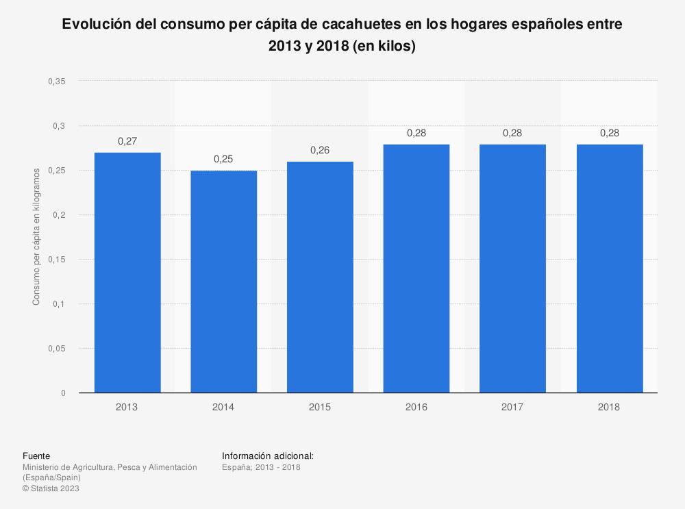 Estadística: Evolución del consumo per cápita de cacahuetes en los hogares españoles entre 2013 y 2018 (en kilos) | Statista