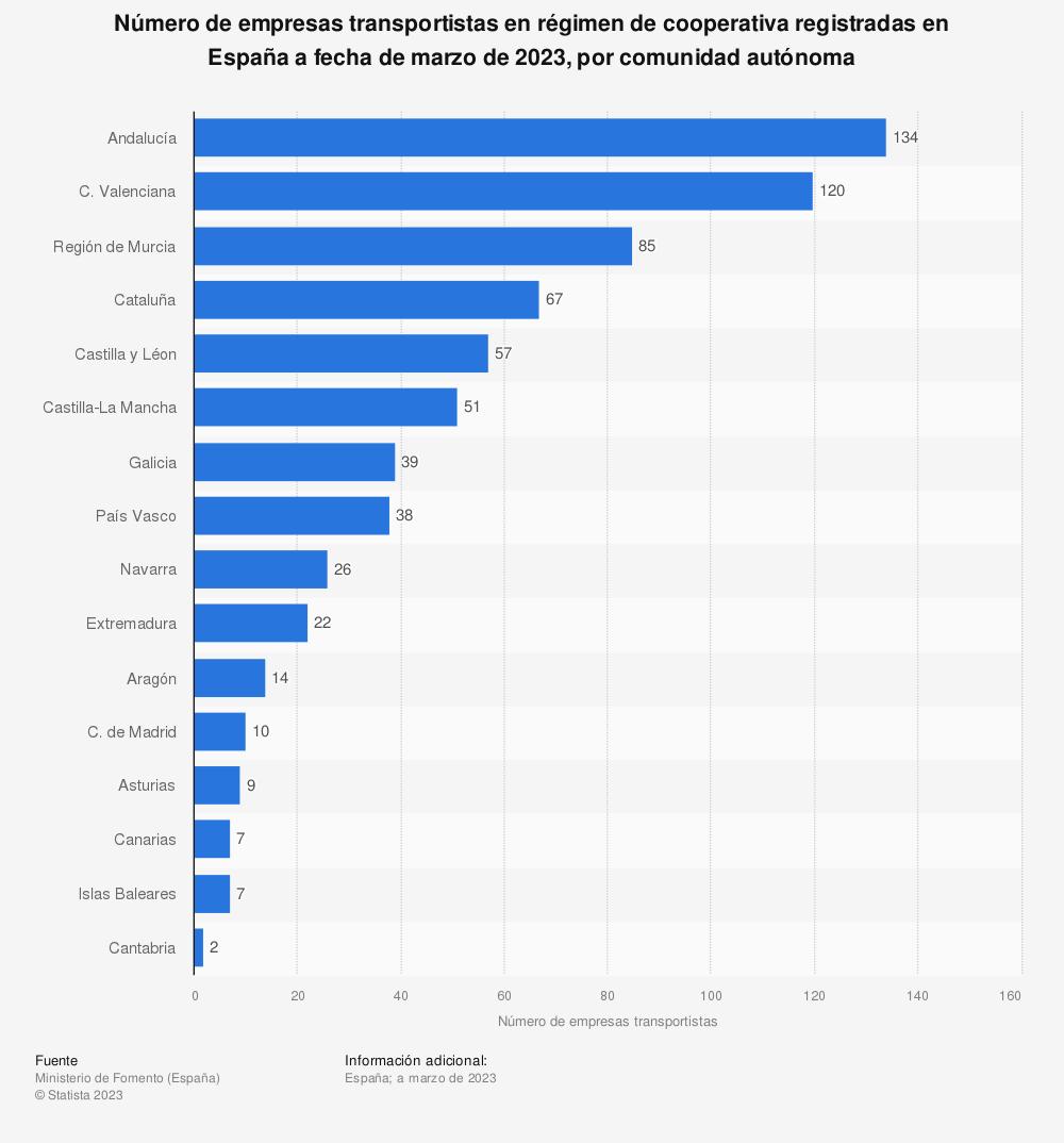 Estadística: Número de empresas transportistas en régimen de cooperativa registradas en España a fecha de junio de 2020, por comunidad autónoma | Statista