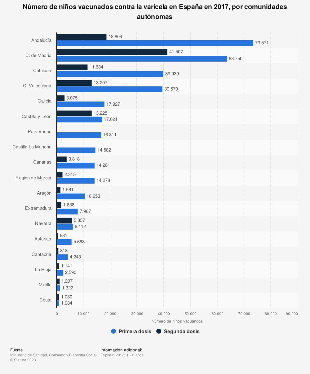 Estadística: Número de niños vacunados contra la varicela en España en 2017, por comunidades autónomas | Statista