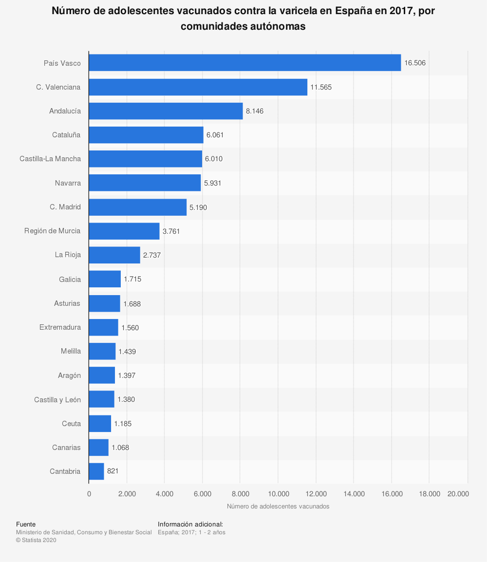 Estadística: Número de adolescentes vacunados contra la varicela en España en 2017, por comunidades autónomas | Statista