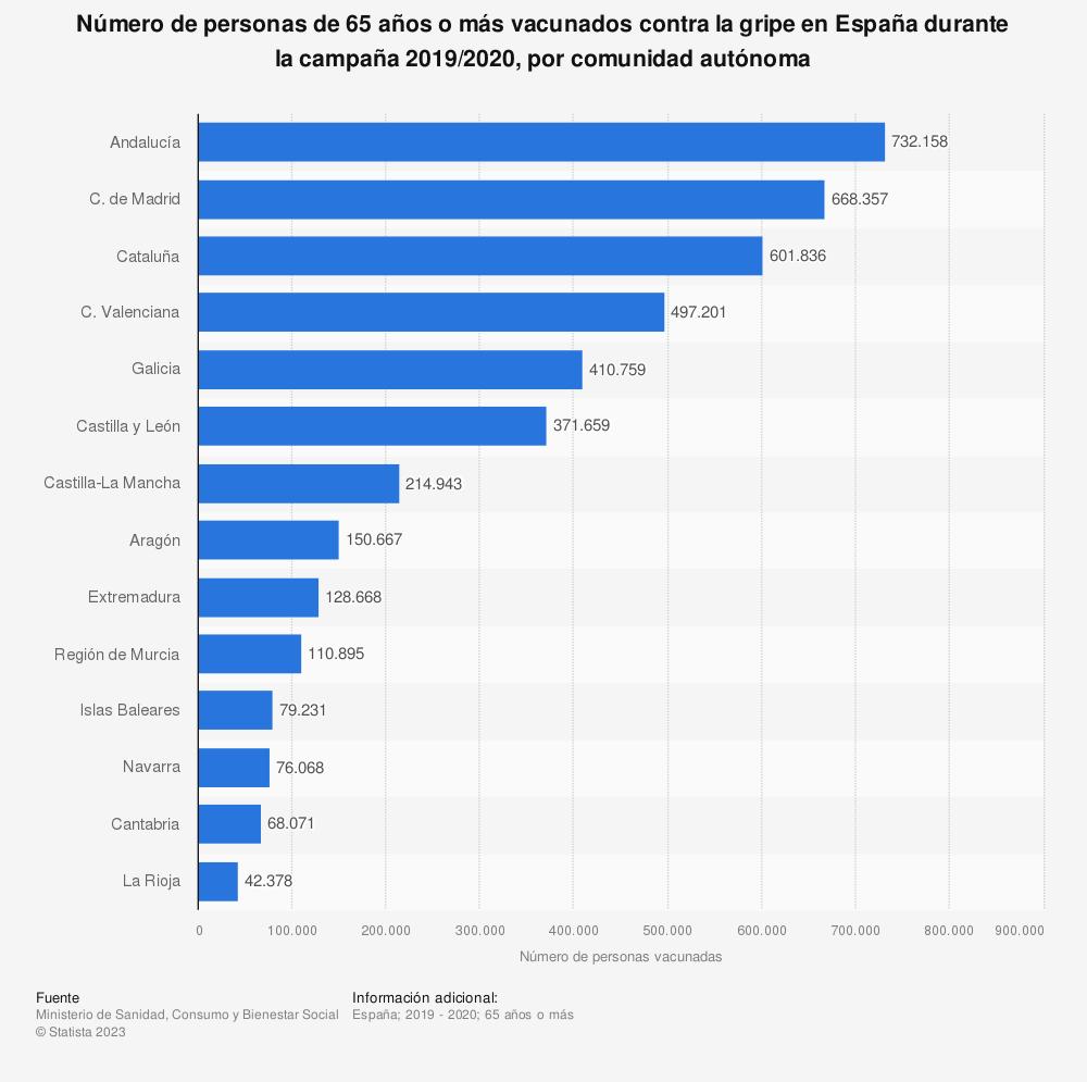 Estadística: Número de personas de 65 años o más vacunados contra la gripe en España durante la campaña 2017/2018, por comunidad autónoma | Statista
