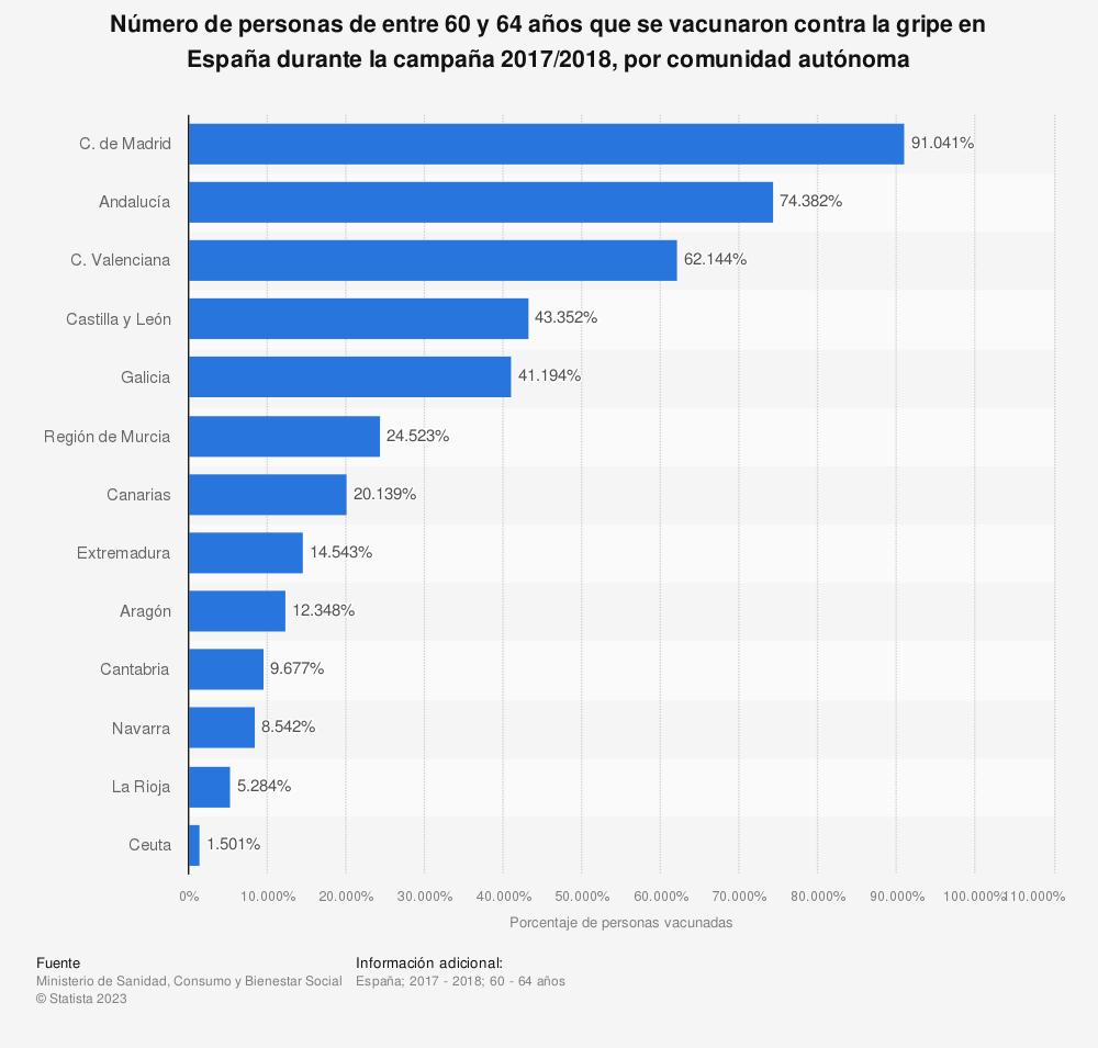 Estadística: Número de personas de entre 60 y 64 años que se vacunaron contra la gripe en España durante la campaña 2017/2018, por comunidad autónoma | Statista