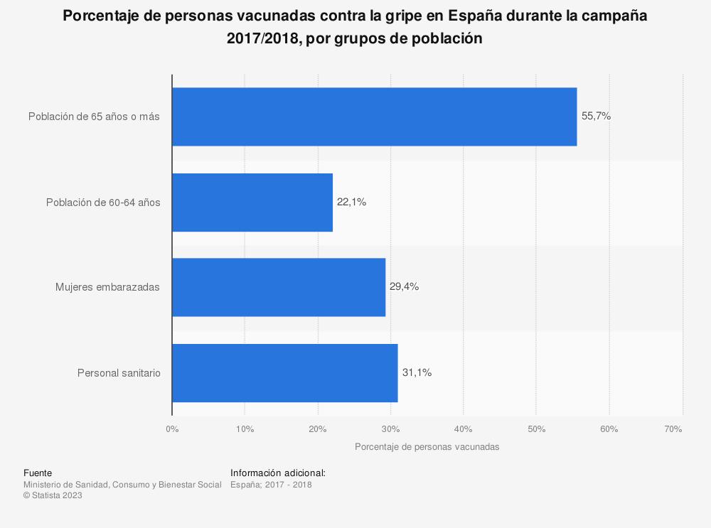 Estadística: Porcentaje de personas vacunadas contra la gripe en España durante la campaña 2017/2018, por grupos de población | Statista