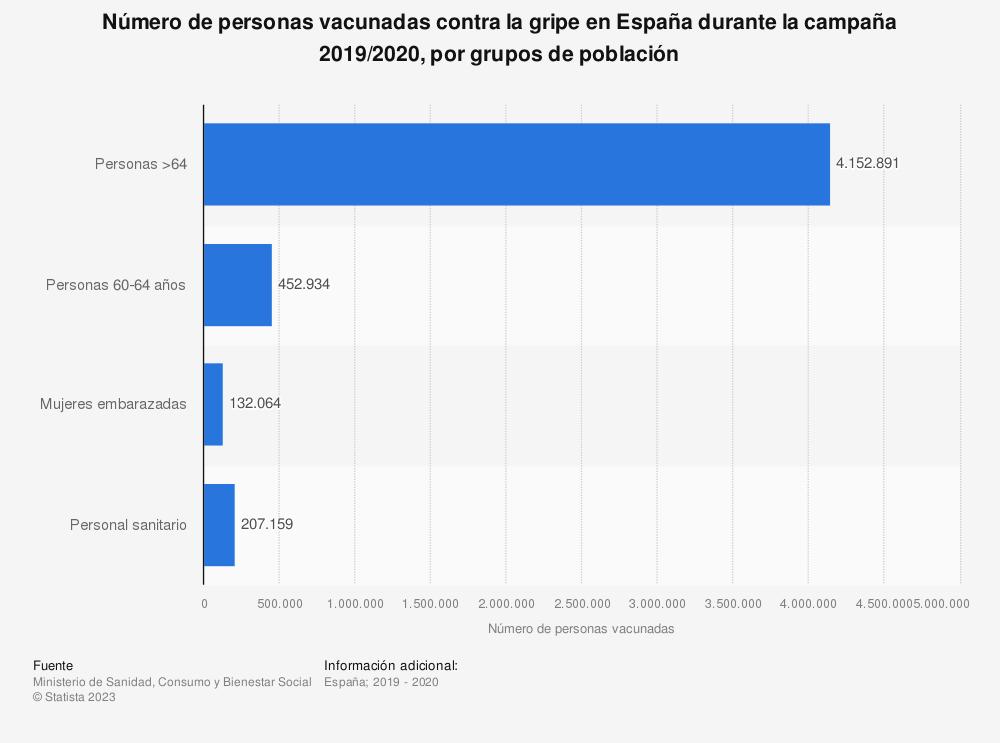 Estadística: Número de personas vacunadas contra la gripe en España durante la campaña 2017/2018, por grupos de población | Statista