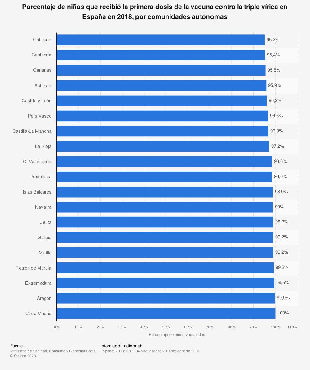 Estadística: Porcentaje de niños que recibió la primera dosis de la vacuna contra la triple vírica en España en 2018, por comunidades autónomas | Statista
