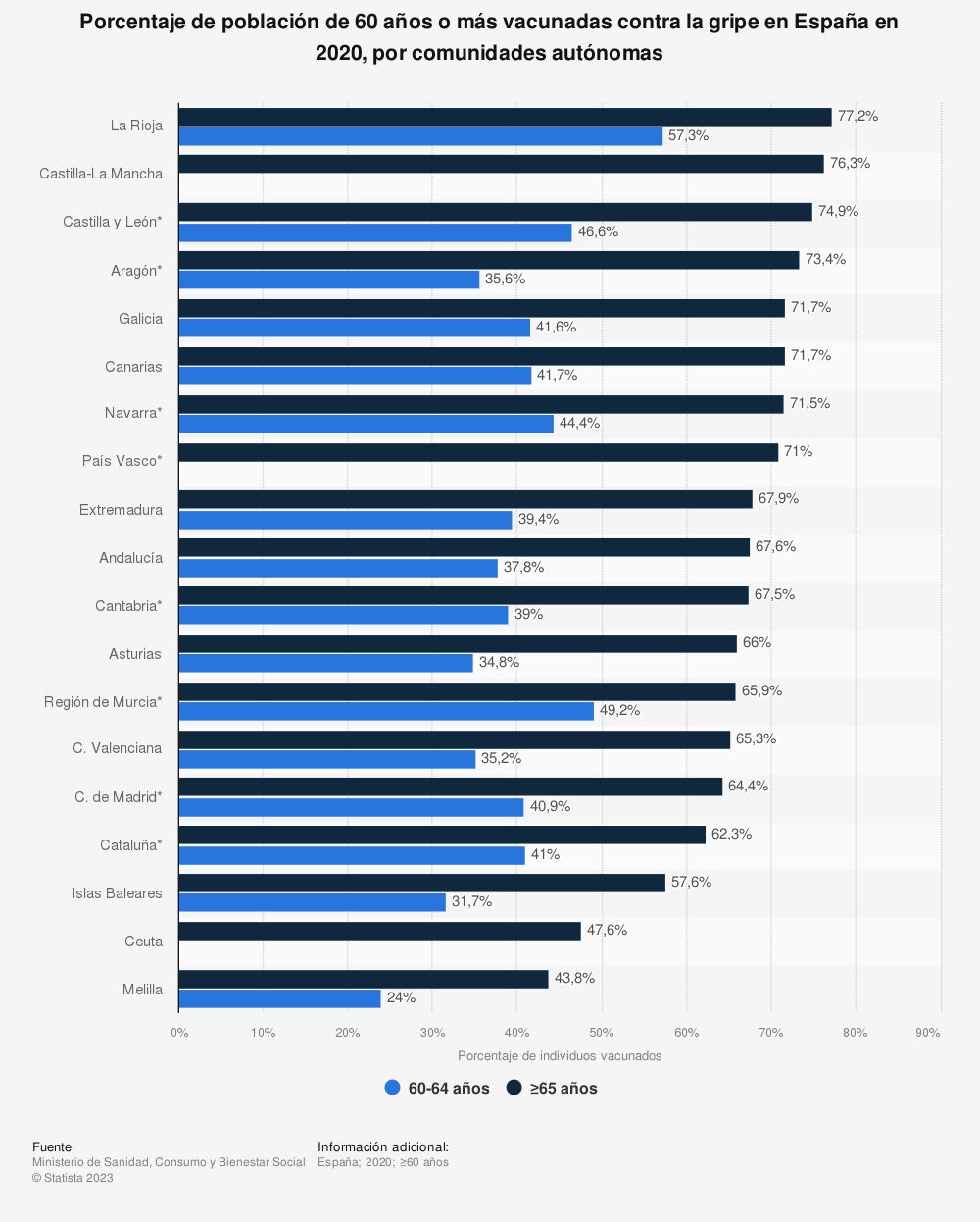 Estadística: Porcentaje de población de 60 años o más vacunadas contra la gripe en España en 2018, por comunidades autónomas | Statista