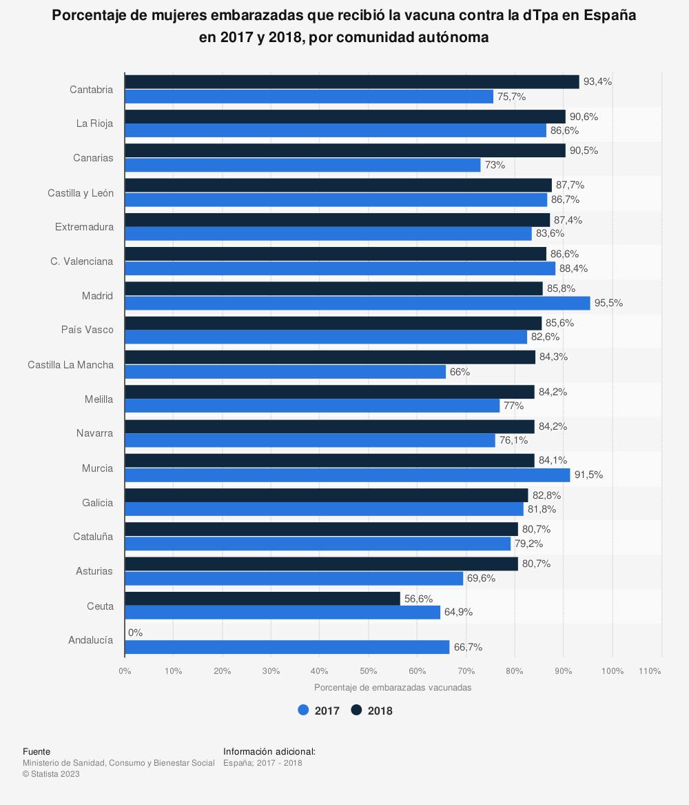 Estadística: Porcentaje de mujeres embarazadas que recibió la vacuna contra la tosferina en España en 2016 y 2017, por comunidad autónoma | Statista