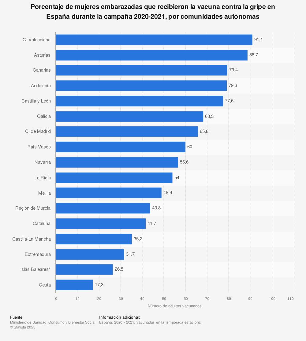 Estadística: Porcentaje de mujeres embarazadas que recibieron la vacuna contra la gripe en España durante la campaña 2018-2019, por comunidades autónomas | Statista