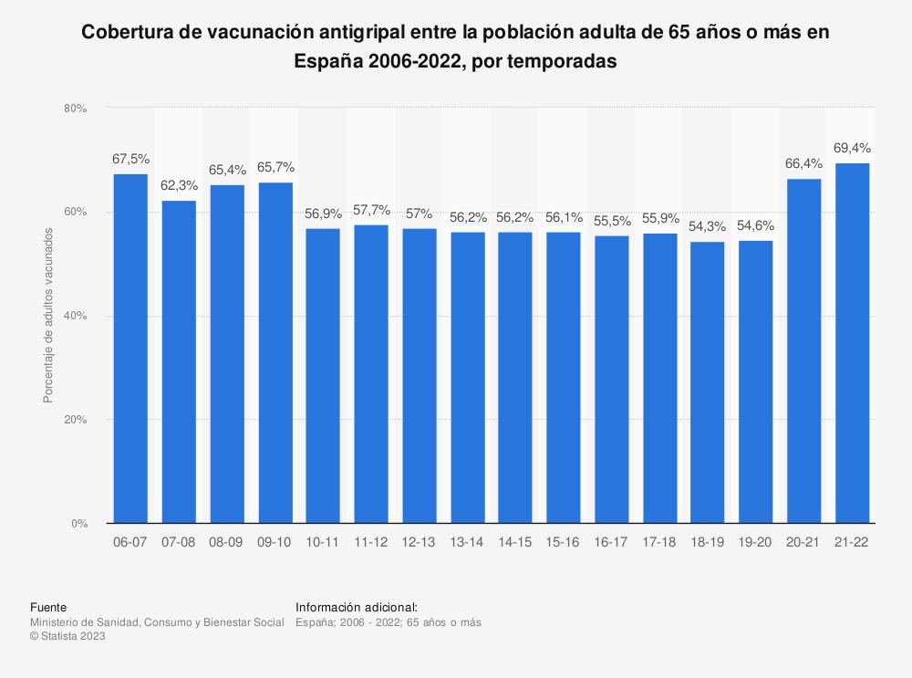 Estadística: Cobertura de vacunación antigripal entre la población adulta de 65 años o más en España 2006-2018, por temporadas | Statista