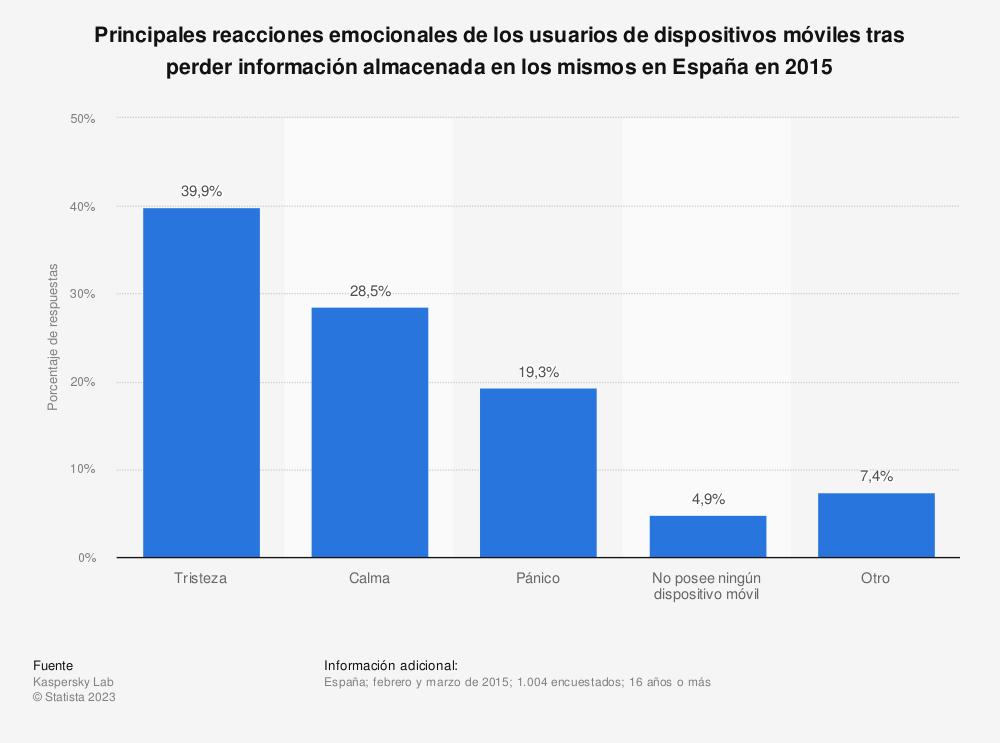 Estadística: Principales reacciones emocionales de los usuarios de dispositivos móviles tras perder información almacenada en los mismos en España en 2015 | Statista