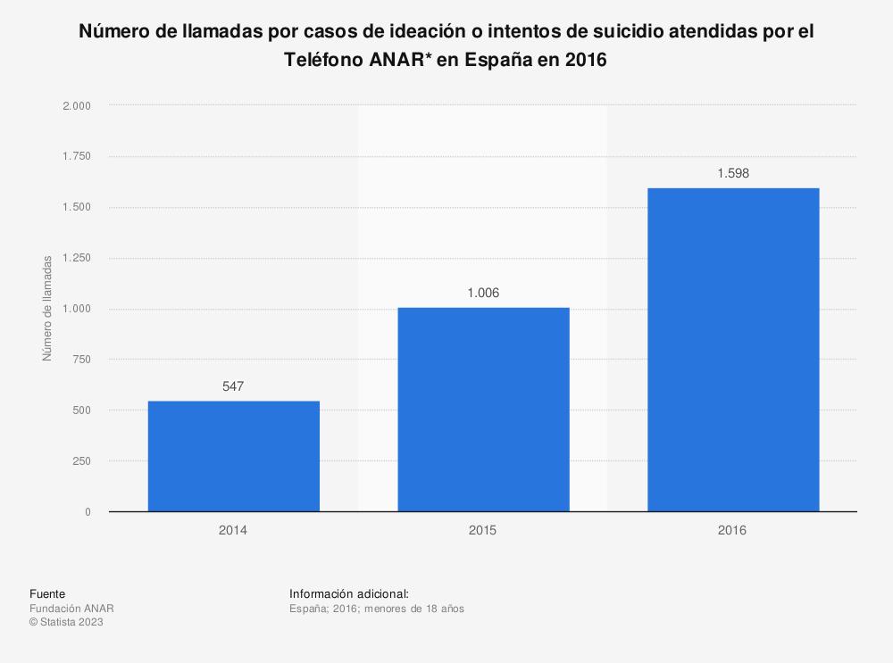 Estadística: Número de llamadas por casos de ideación o intentos de suicidio atendidas por el Teléfono ANAR* en España en 2016 | Statista