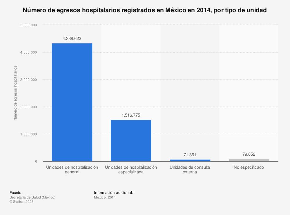 Estadística: Número de egresos hospitalarios registrados en México en 2014, por tipo de unidad | Statista