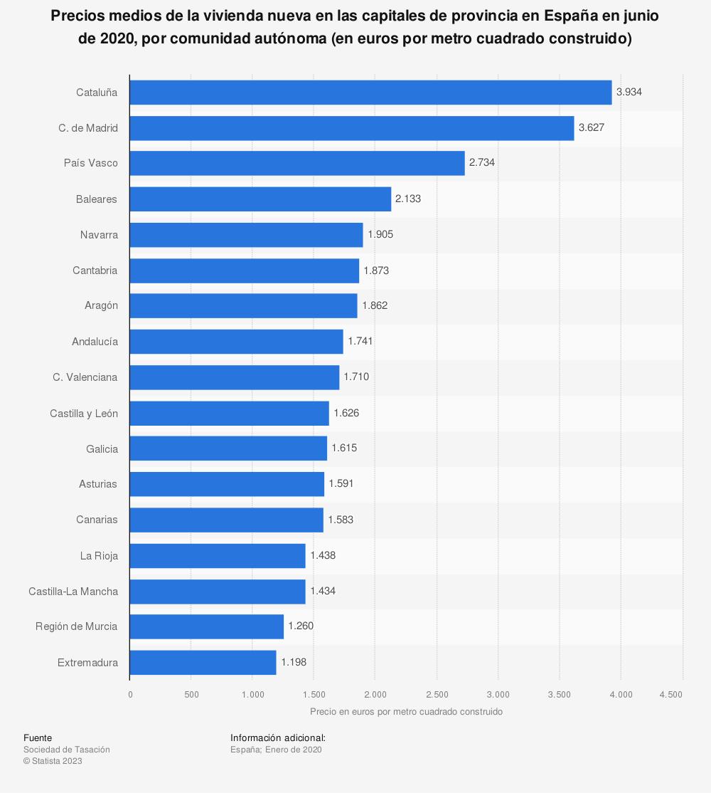 Estadística: Precios medios de la vivienda nueva en las capitales de provincia en España en junio de 2020, por comunidad autónoma (en euros por metro cuadrado construido) | Statista