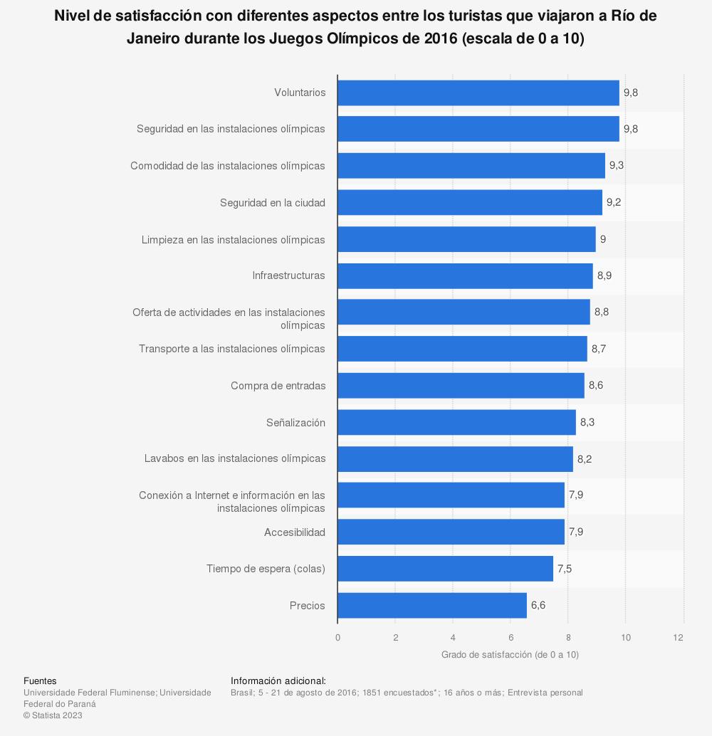Estadística: Nivel de satisfacción con diferentes aspectos entre los turistas que viajaron a Río de Janeiro durante los Juegos Olímpicos de 2016 (escala de 0 a 10) | Statista