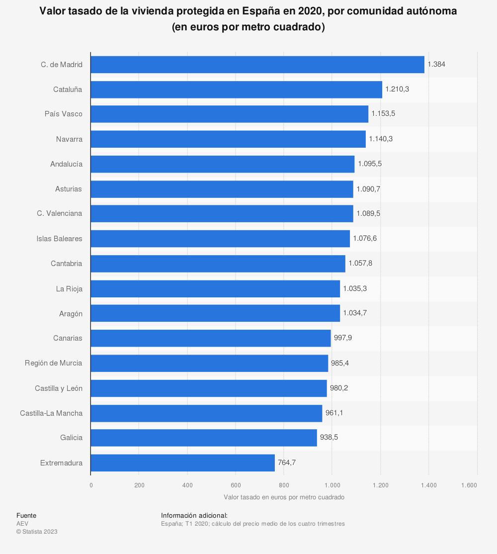 Estadística: Valor tasado de la vivienda protegida en España en 2018, por comunidad autónoma (en euros por metro cuadrado) | Statista