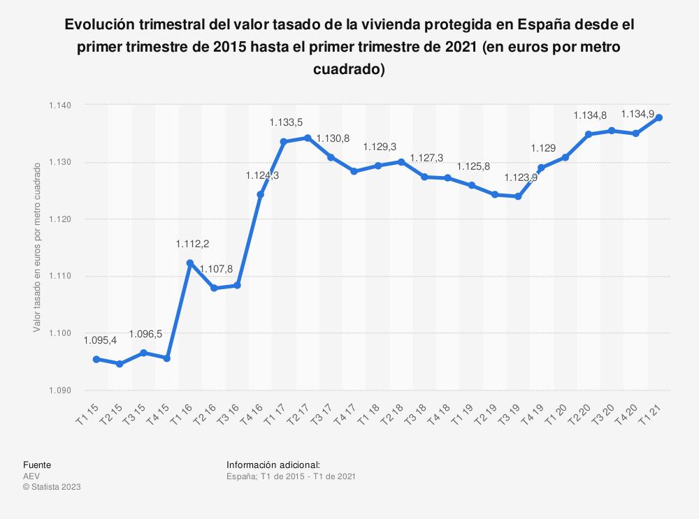 Estadística: Evolución trimestral del valor tasado de la vivienda protegida en España desde el primer trimestre de 2015 hasta el primer trimestre de 2020 (en euros por metro cuadrado) | Statista