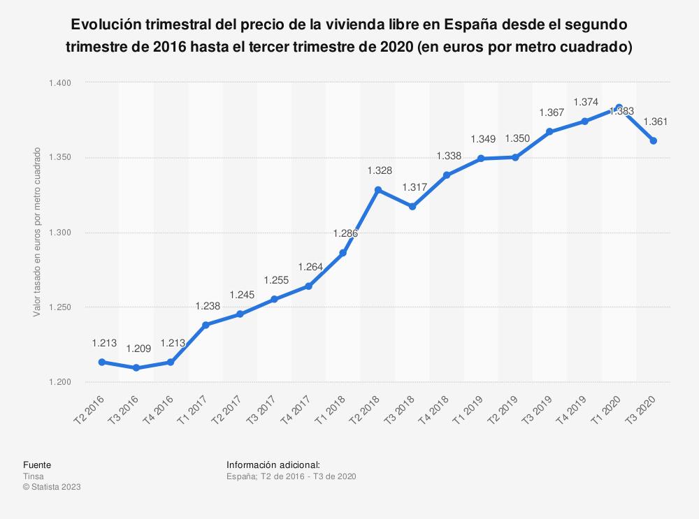 Estadística: Evolución trimestral del precio de la vivienda libre en España desde el segundo trimestre de 2016 hasta el segundo trimestre de 2018 (en euros por metro cuadrado) | Statista