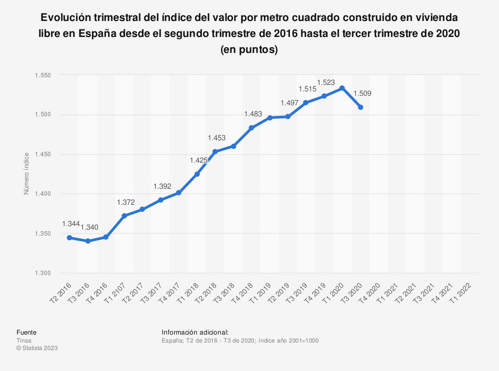 Estadística: Evolución trimestral del índice del valor por metro cuadrado construido en vivienda libre en España desde el segundo trimestre de 2014 hasta el primer trimestre de 2020 (en puntos) | Statista
