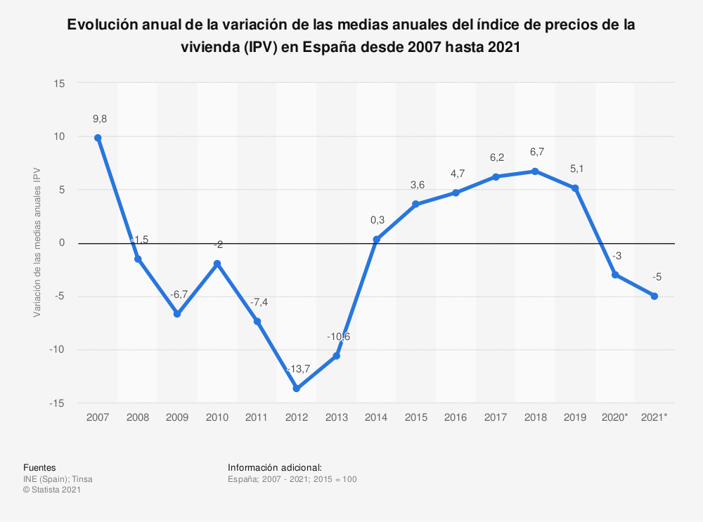Estadística: Evolución anual de la variación de las medias anuales del índice de precios de la vivienda (IPV) en España desde 2007 hasta 2021 | Statista
