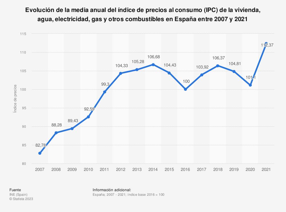 Estadística: Evolución de la media anual del índice de precios al consumo (IPC) de la vivienda, agua, electricidad, gas y otros combustibles en España entre 2007 y 2019 | Statista