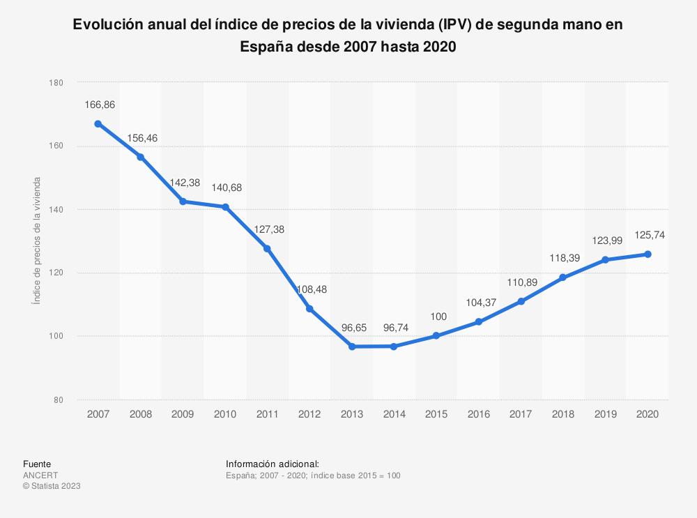 Estadística: Evolución anual del índice de precios de la vivienda (IPV) de segunda mano en España desde 2007 hasta 2019 | Statista