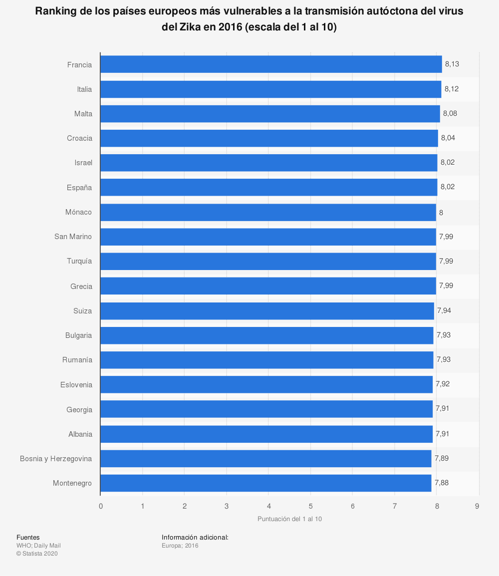 Estadística: Ranking de los países europeos más vulnerables a la transmisión autóctona del virus del Zika en 2016 (escala del 1 al 10) | Statista