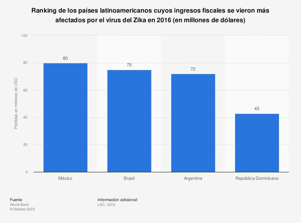 Estadística: Ranking de los países latinoamericanos cuyos ingresos fiscales se vieron más afectados por el virus del Zika en 2016 (en millones de dólares) | Statista