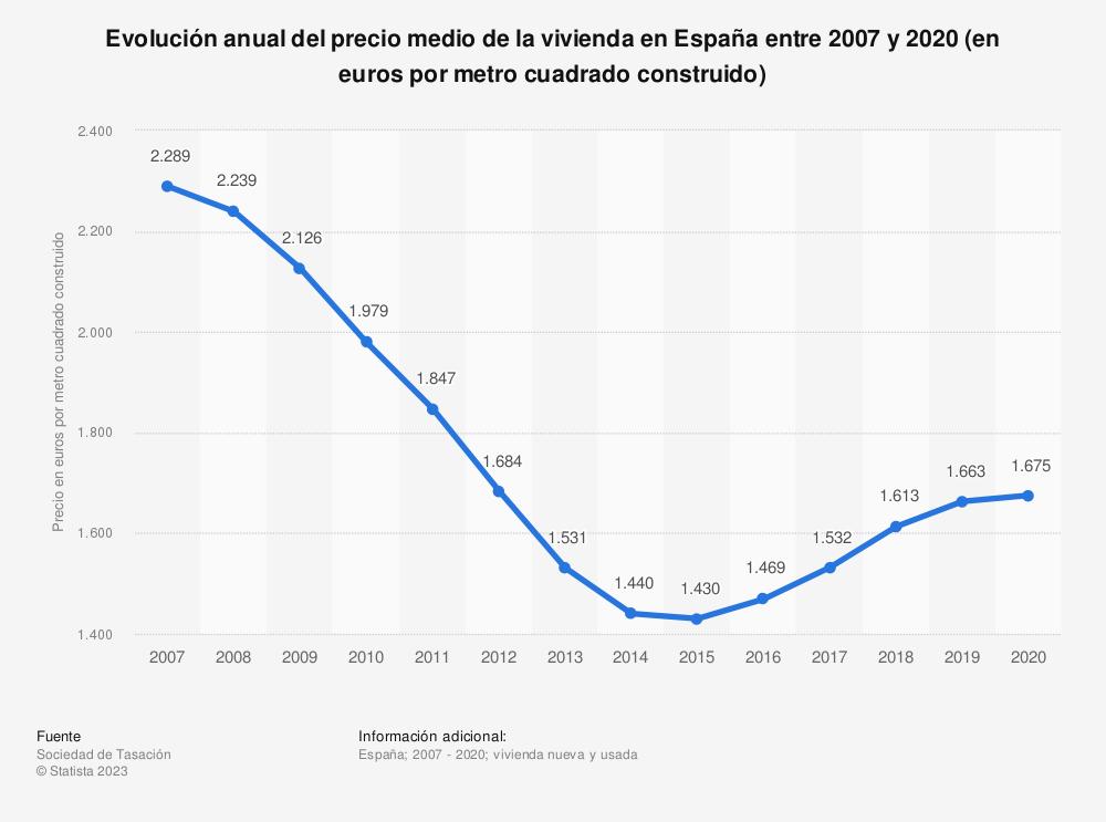 Estadística: Evolución anual del precio medio de la vivienda nueva en España entre 2007 y 2018 (en euros por metro cuadrado construido) | Statista